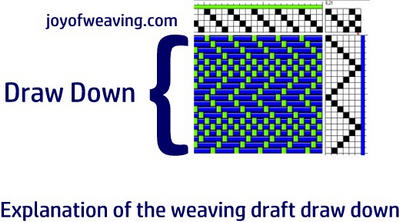 How to read a weaving draft draw down explanation