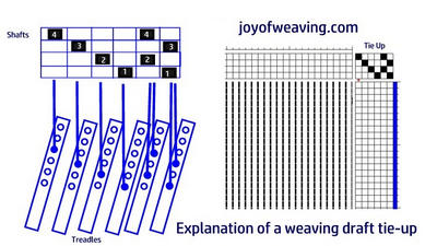 How to read a weaving draft tie up explanation