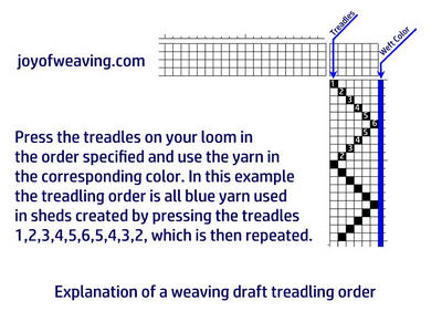 How to read a weaving draft treadling explanation